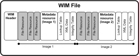Open/Extract WIM File with Freeware on Windows/Mac/Linux
